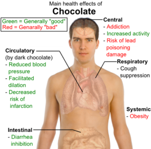 health_effects_of_chocolate